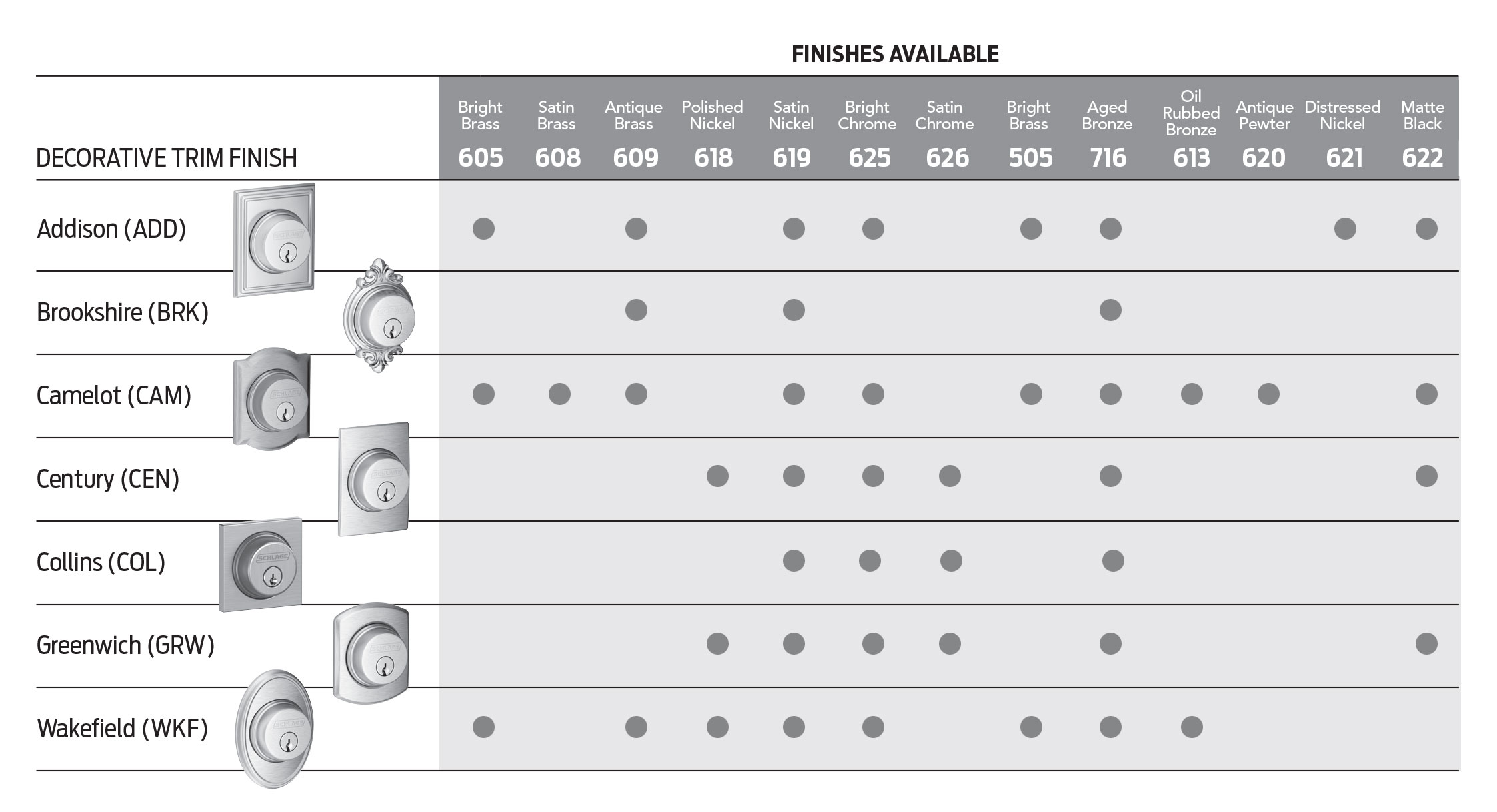 Madero Schlage B Series Deadbolts