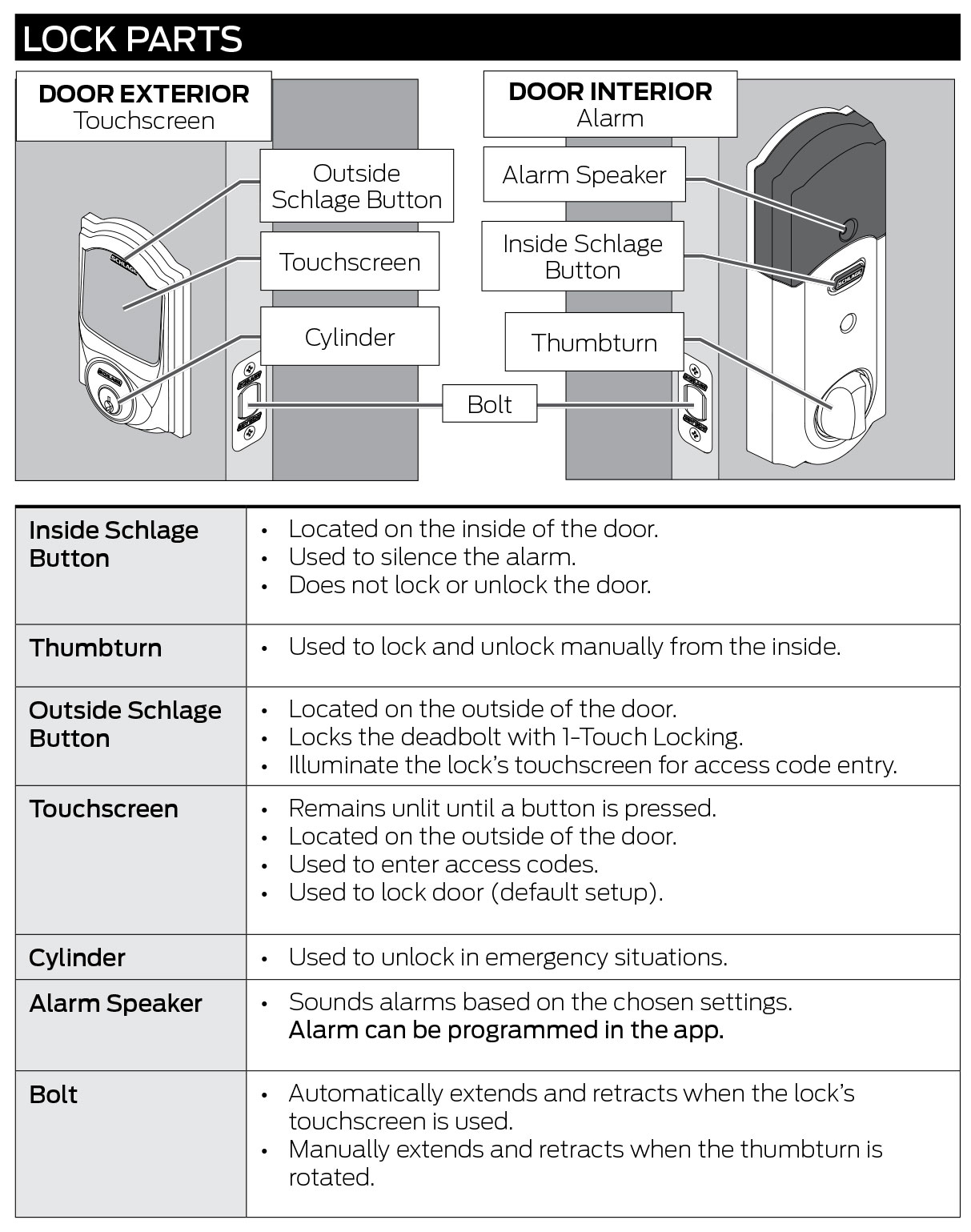 Madero Schlage Sense Bluetooth Enabled Smart Deadbolt Set Lock Parts Diagram Including Mercial Door B479 Features Configurations